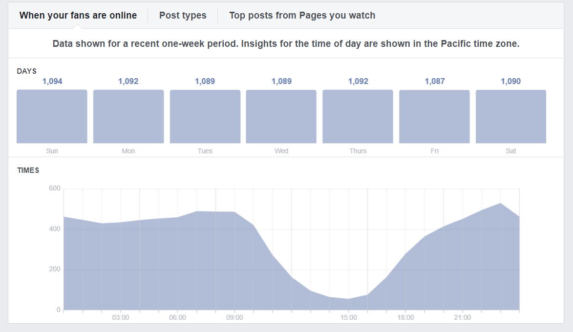 Digitechs Media Facebook Client Report